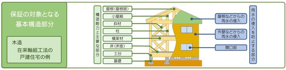 新築工事の保証